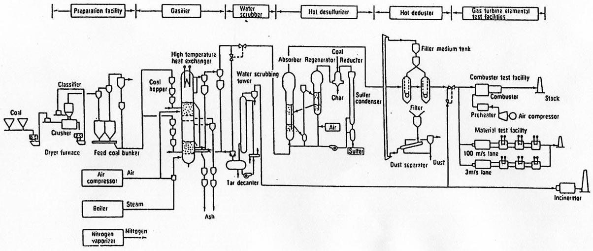 fig  1 flow diagram of 40 t  d yubari pilot plant