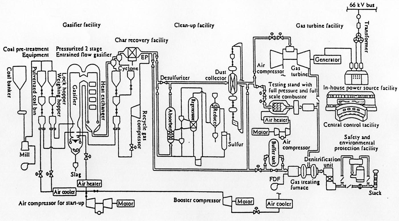 Nuclear Reactor Labeled Diagram The Gallery For Uranium Power Plant With Download